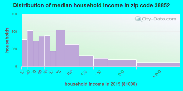 Zip code 38852 household income distribution in 2009