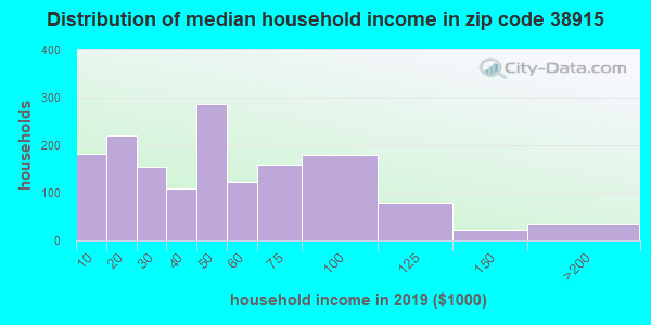 Zip code 38915 household income distribution in 2009