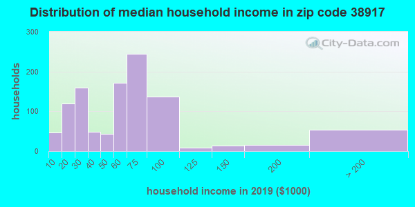 Zip code 38917 household income distribution in 2009