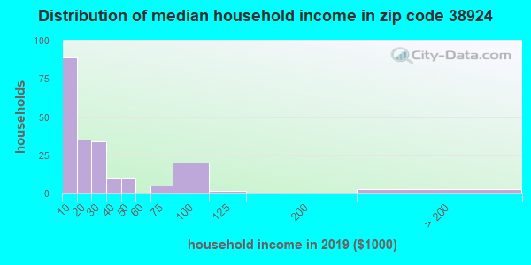 Zip code 38924 household income distribution in 2009