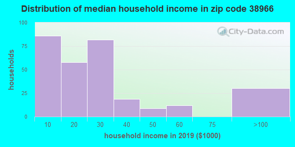 Zip code 38966 household income distribution in 2009