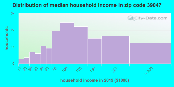 Zip code 39047 household income distribution in 2009
