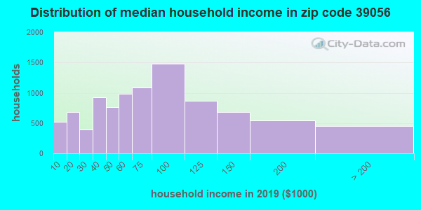 Zip code 39056 household income distribution in 2009