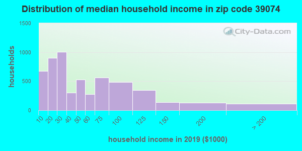 Zip code 39074 household income distribution in 2009