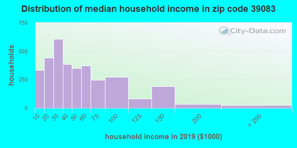 Zip code 39083 household income distribution in 2009