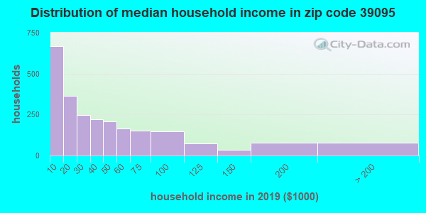 Zip code 39095 household income distribution in 2009
