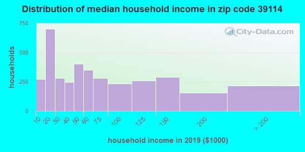 Zip code 39114 household income distribution in 2009