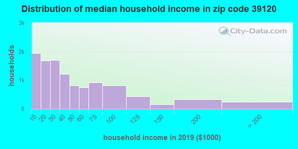 Zip code 39120 household income distribution in 2009