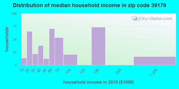 Zip code 39179 household income distribution in 2009