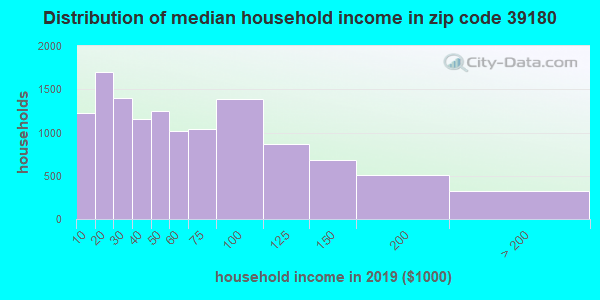 Zip code 39180 household income distribution in 2016