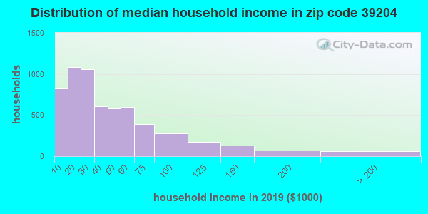 Zip code 39204 household income distribution in 2009