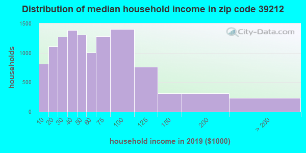 Zip code 39212 household income distribution in 2009