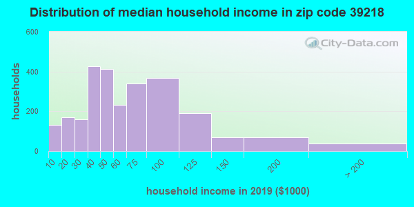 Zip code 39218 household income distribution in 2009