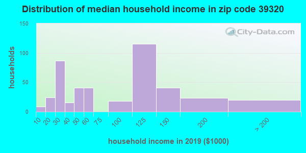 Zip code 39320 household income distribution in 2009