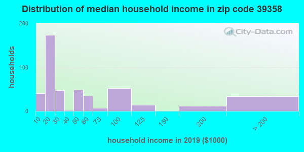 Zip code 39358 household income distribution in 2009
