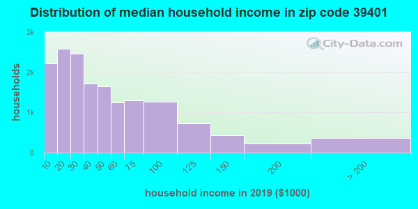 Zip code 39401 household income distribution in 2009