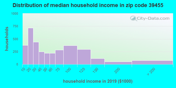 Zip code 39455 household income distribution in 2013