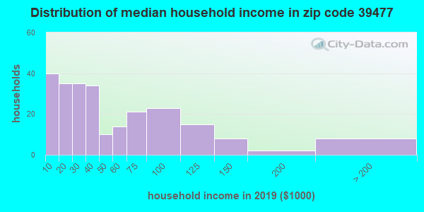 Zip code 39477 household income distribution in 2009