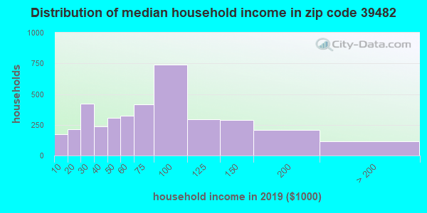 Zip code 39482 household income distribution in 2009