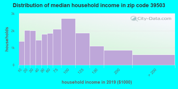 Zip code 39503 household income distribution in 2016