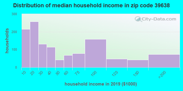 Zip code 39638 household income distribution in 2009