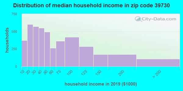 Zip code 39730 household income distribution in 2009
