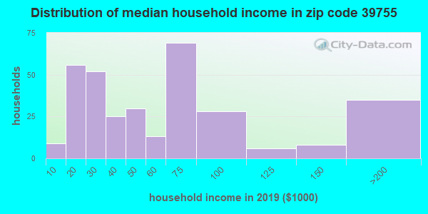 Zip code 39755 household income distribution in 2009