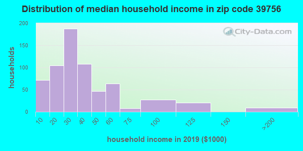 Zip code 39756 household income distribution in 2009