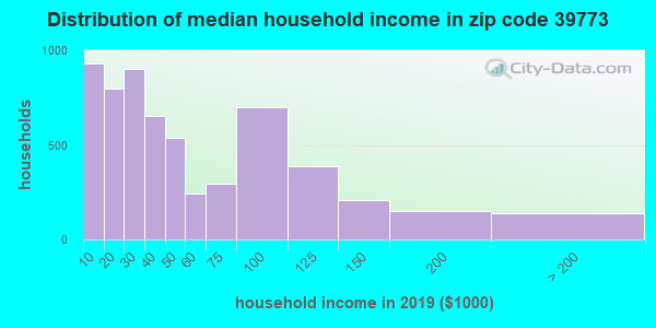 Zip code 39773 household income distribution in 2009