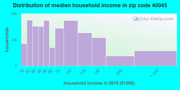 Zip code 40045 household income distribution in 2009