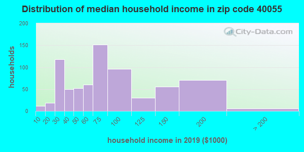 Zip code 40055 household income distribution in 2009