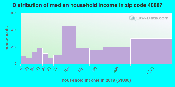 Zip code 40067 household income distribution in 2009