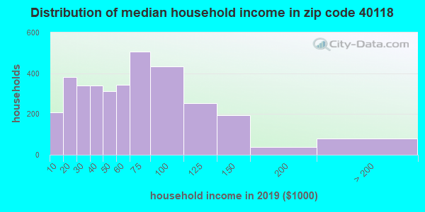 Zip code 40118 household income distribution in 2009