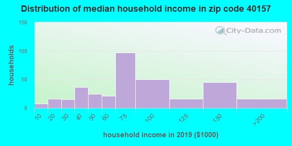 Zip code 40157 household income distribution in 2009