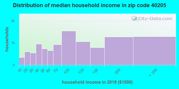 Zip code 40205 household income distribution in 2009