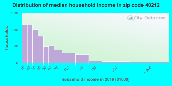 Zip code 40212 household income distribution in 2009