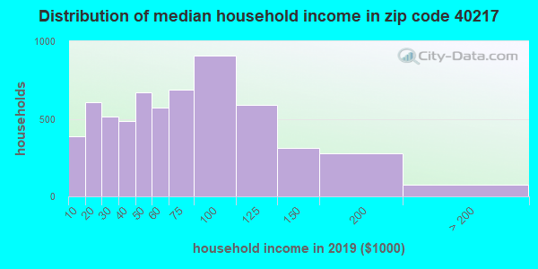 Zip code 40217 household income distribution in 2009