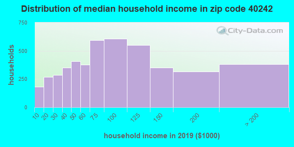 Zip code 40242 household income distribution in 2009