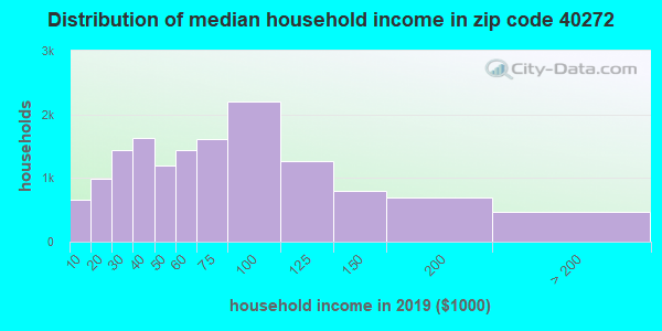 Zip code 40272 household income distribution in 2009