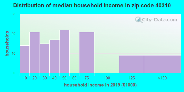 Zip code 40310 household income distribution in 2009