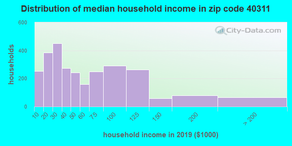 Zip code 40311 household income distribution in 2009