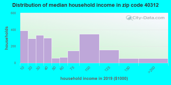 Zip code 40312 household income distribution in 2009
