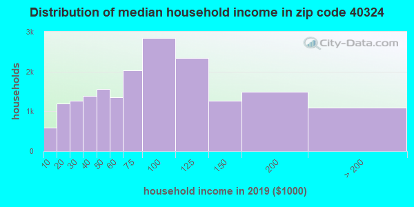 Zip code 40324 household income distribution in 2009