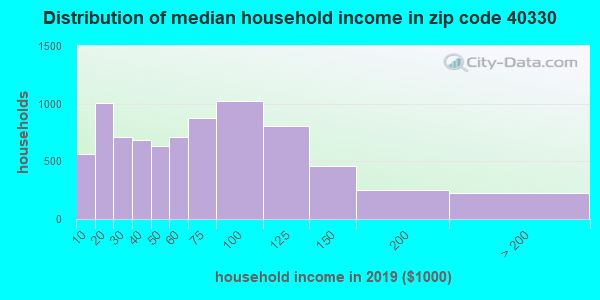 Zip code 40330 household income distribution in 2009