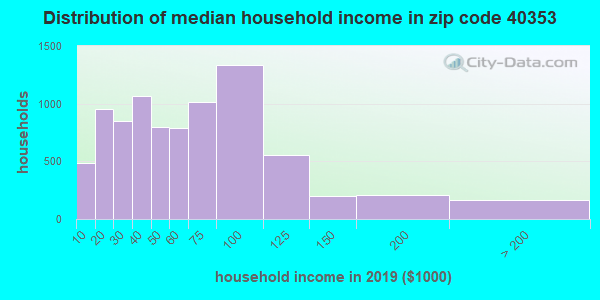 Zip code 40353 household income distribution in 2009