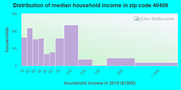 Zip code 40409 household income distribution in 2009