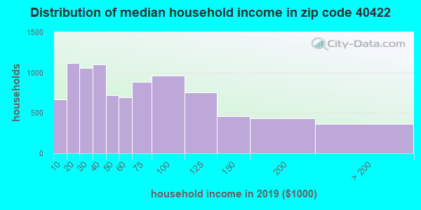 Zip code 40422 household income distribution in 2009