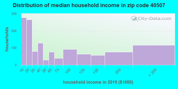 Zip code 40507 household income distribution in 2009