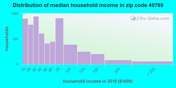 Zip code 40769 household income distribution in 2009