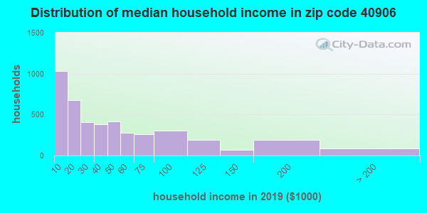 Zip code 40906 household income distribution in 2009